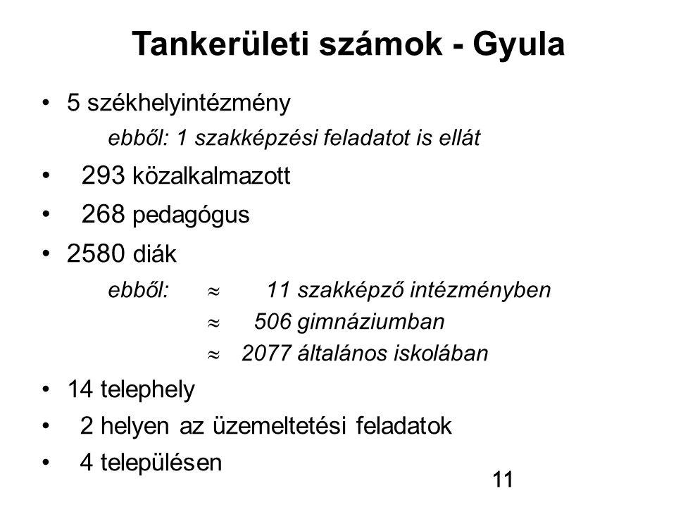 Tankerületi számok - Gyula