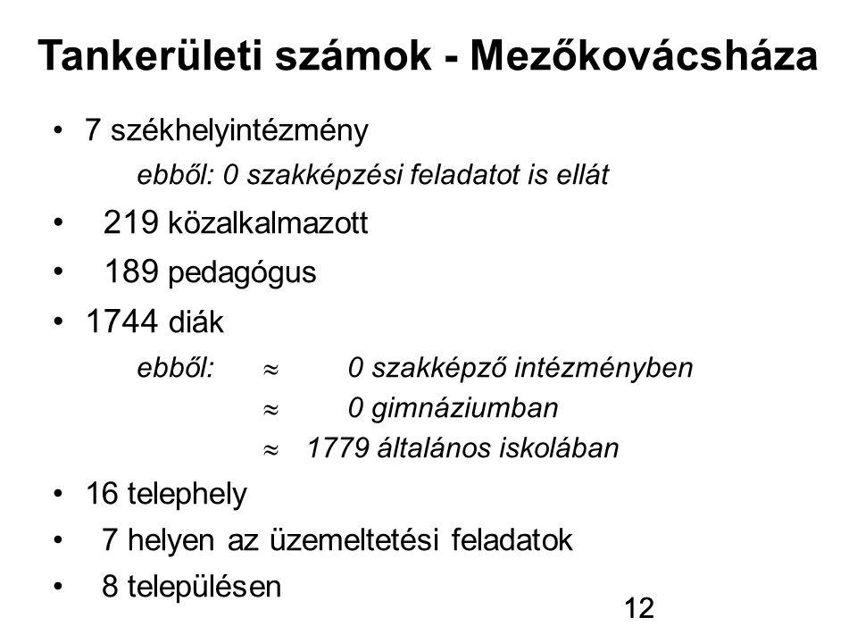 Tankerületi számok - Mezőkovácsháza