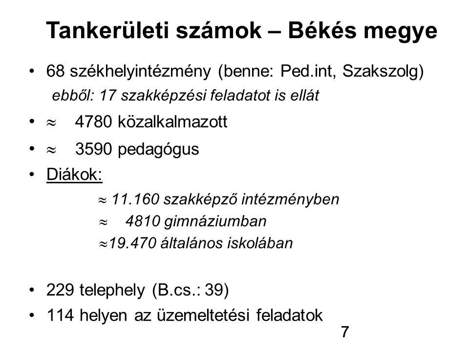 Tankerületi számok – Békés megye