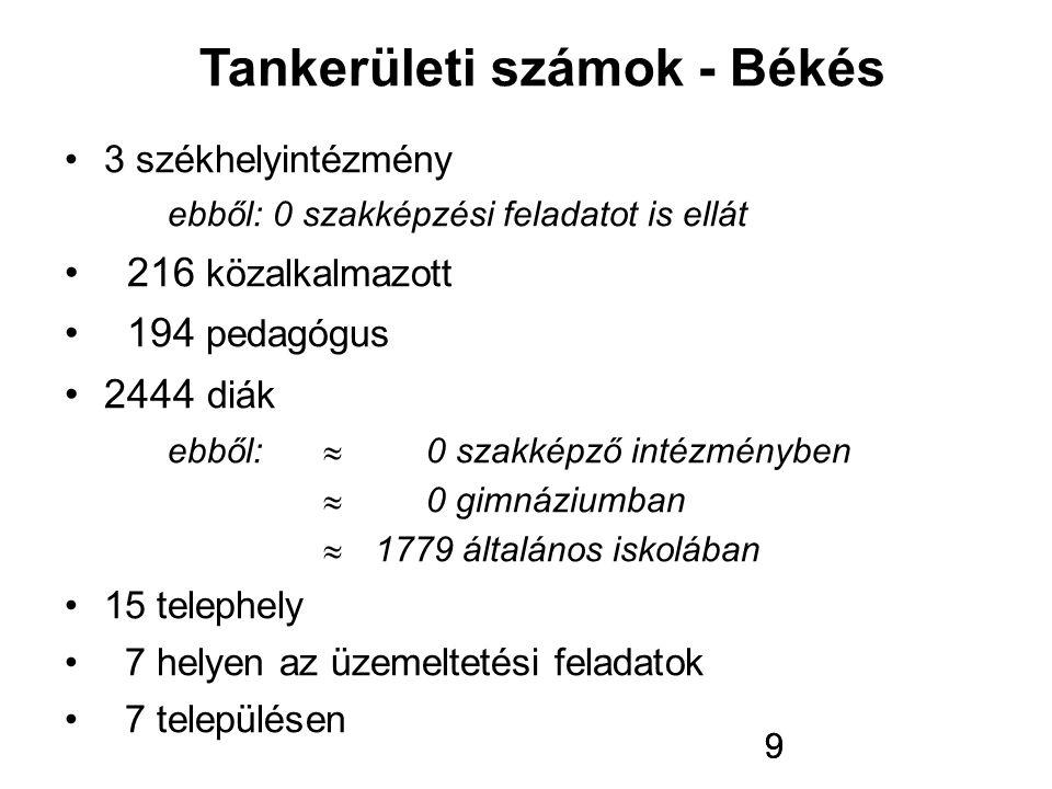 Tankerületi számok - Békés