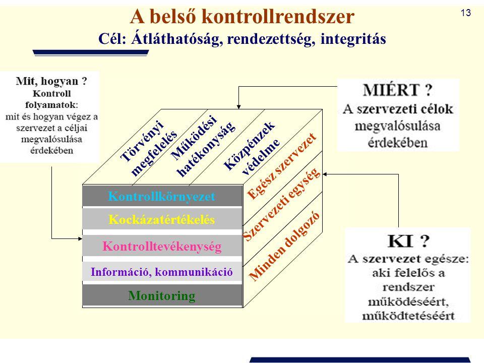 A belső kontrollrendszer
