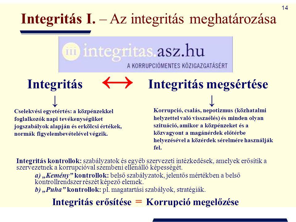 Integritás megsértése
