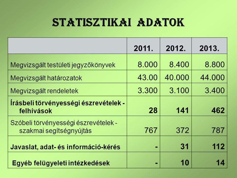 STATISZTIKAI ADATOK 2011. 2012. 2013. Megvizsgált testületi jegyzőkönyvek. 8.000. 8.400. 8.800.
