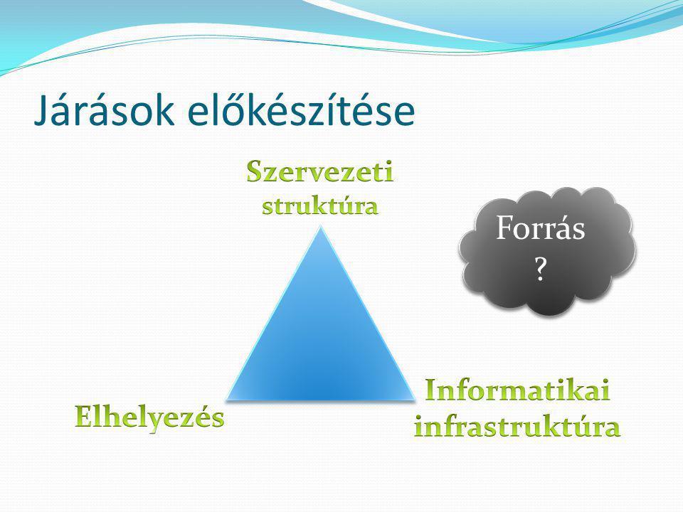 Informatikai infrastruktúra
