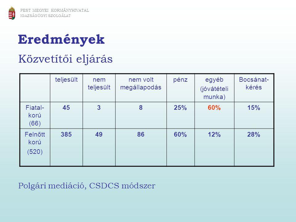 Eredmények Közvetítői eljárás Polgári mediáció, CSDCS módszer