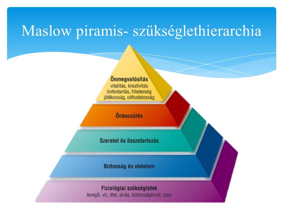 Maslow piramis- szükséglethierarchia