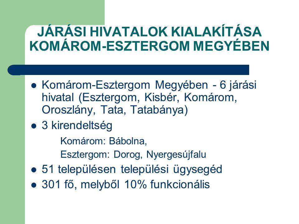 JÁRÁSI HIVATALOK KIALAKÍTÁSA KOMÁROM-ESZTERGOM MEGYÉBEN