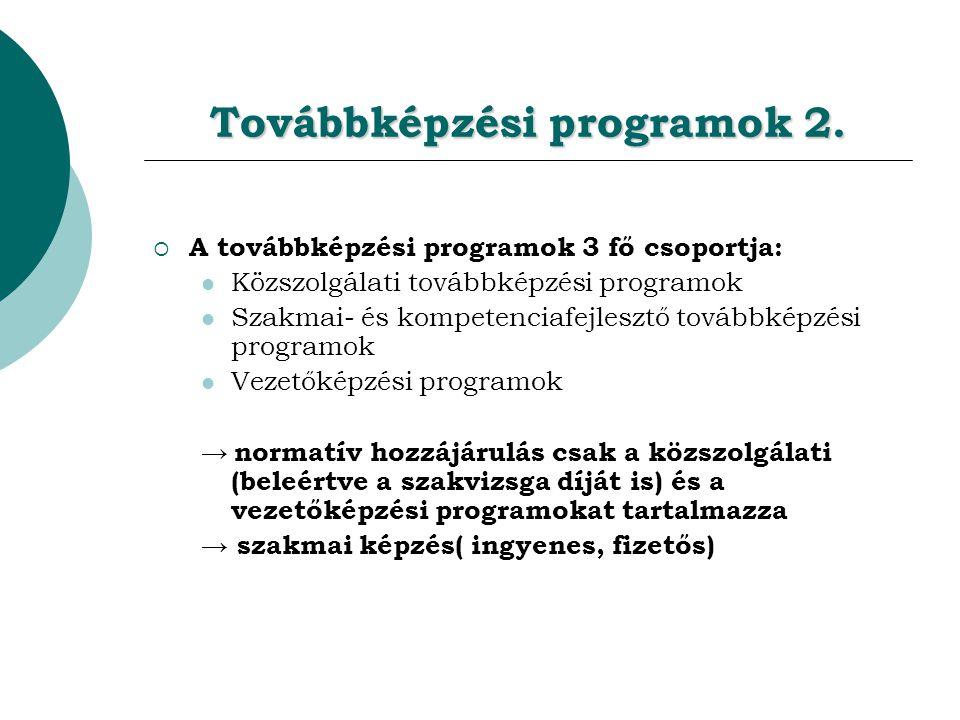 Továbbképzési programok 2.