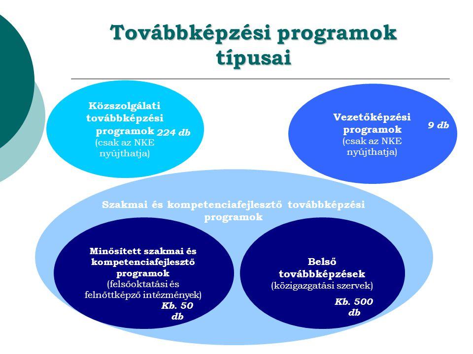 Továbbképzési programok típusai