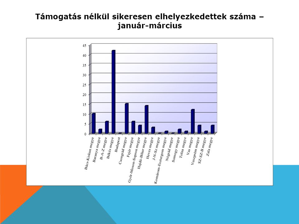 Támogatás nélkül sikeresen elhelyezkedettek száma – január-március