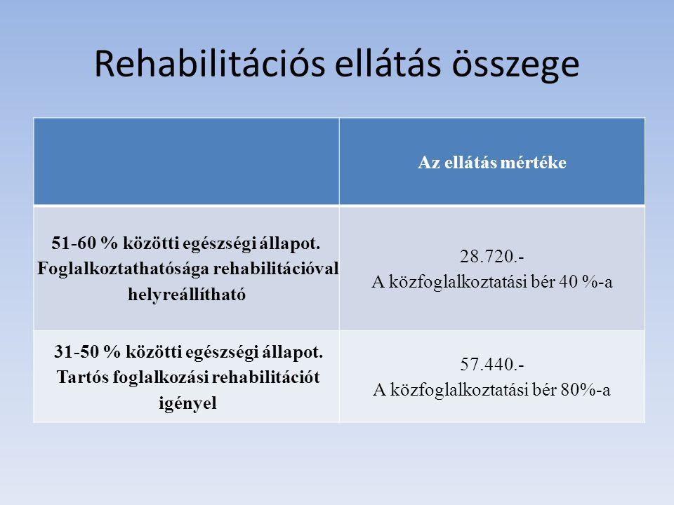 Rehabilitációs ellátás összege