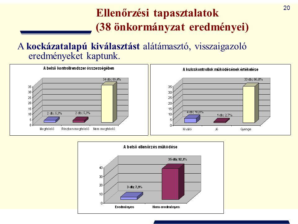 Ellenőrzési tapasztalatok (38 önkormányzat eredményei)