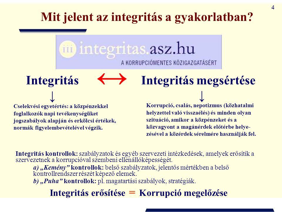 Mit jelent az integritás a gyakorlatban Integritás megsértése