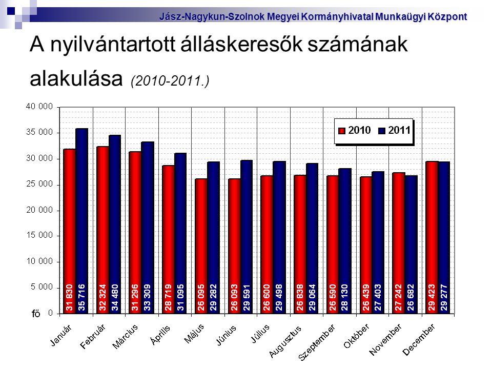 A nyilvántartott álláskeresők számának alakulása (2010-2011.)