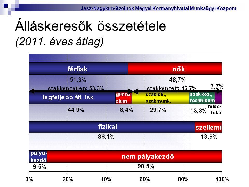 Álláskeresők összetétele (2011. éves átlag)