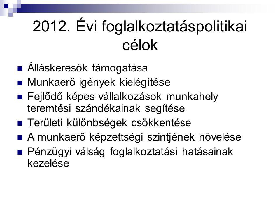 2012. Évi foglalkoztatáspolitikai célok