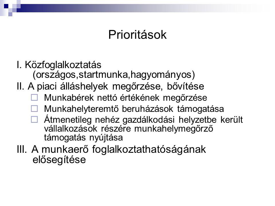 Prioritások III. A munkaerő foglalkoztathatóságának elősegítése