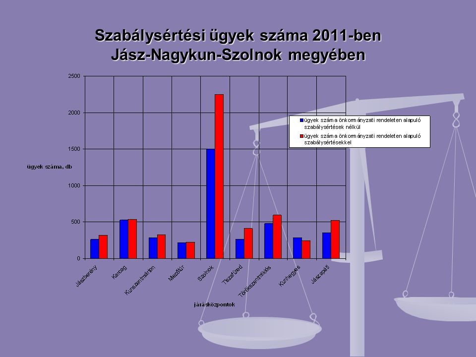 Szabálysértési ügyek száma 2011-ben Jász-Nagykun-Szolnok megyében