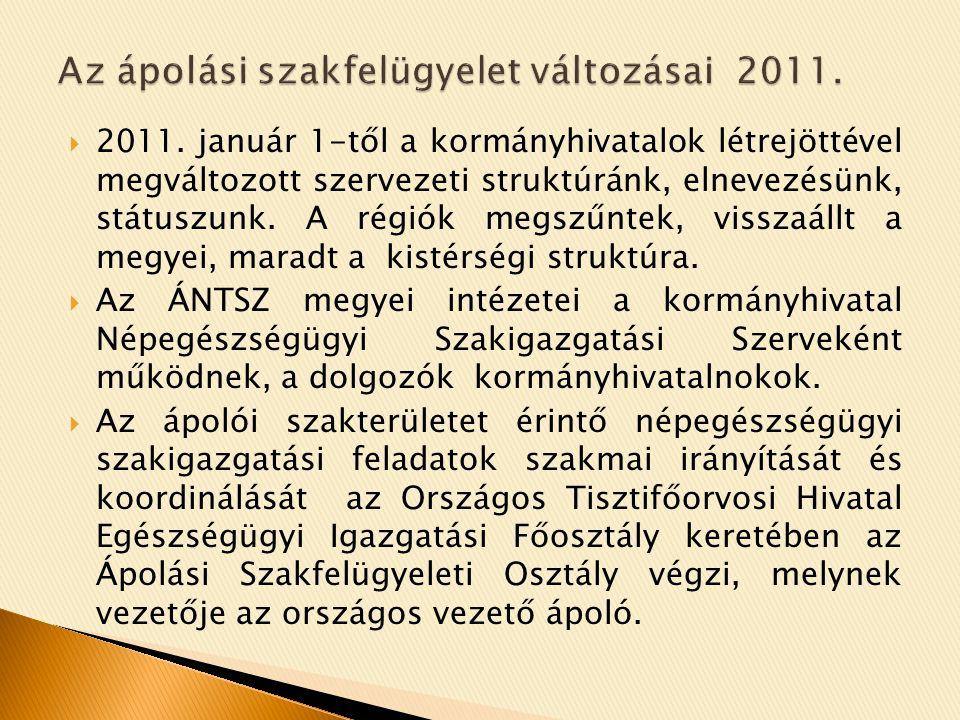 Az ápolási szakfelügyelet változásai 2011.