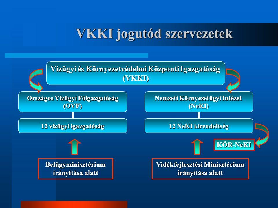 VKKI jogutód szervezetek