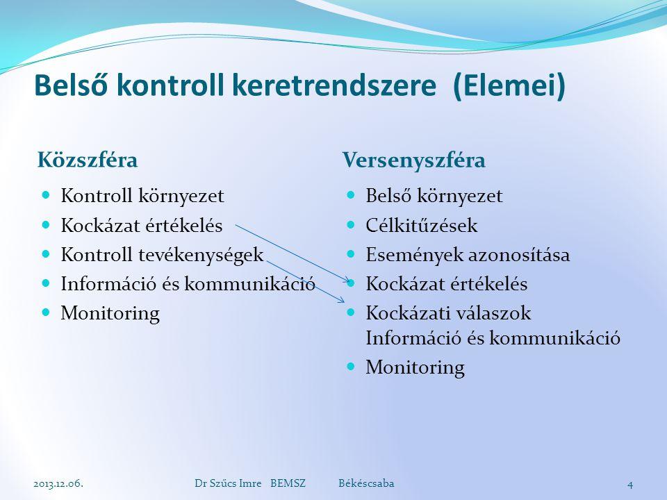 Belső kontroll keretrendszere (Elemei)