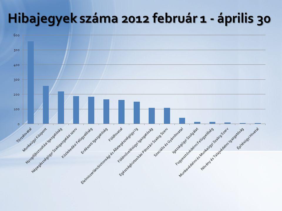 Hibajegyek száma 2012 február 1 - április 30