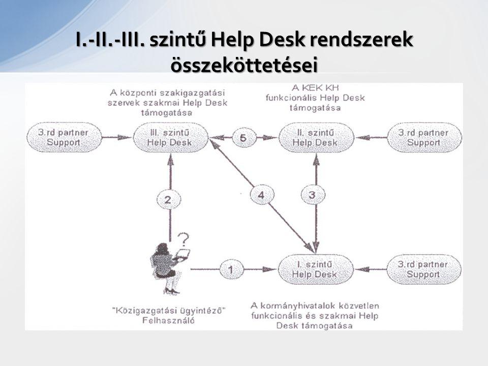 I.-II.-III. szintű Help Desk rendszerek összeköttetései
