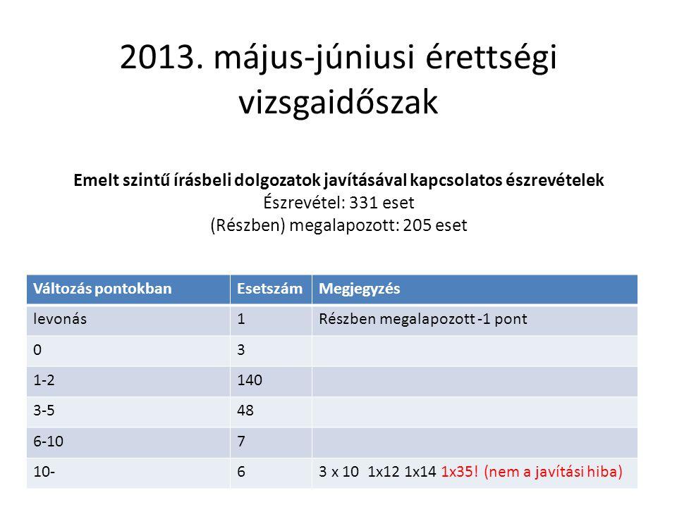 2013. május-júniusi érettségi vizsgaidőszak Emelt szintű írásbeli dolgozatok javításával kapcsolatos észrevételek Észrevétel: 331 eset (Részben) megalapozott: 205 eset