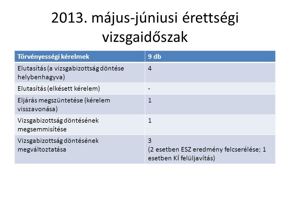 2013. május-júniusi érettségi vizsgaidőszak