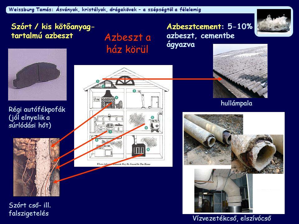 Azbeszt a ház körül Szórt / kis kötőanyag-tartalmú azbeszt