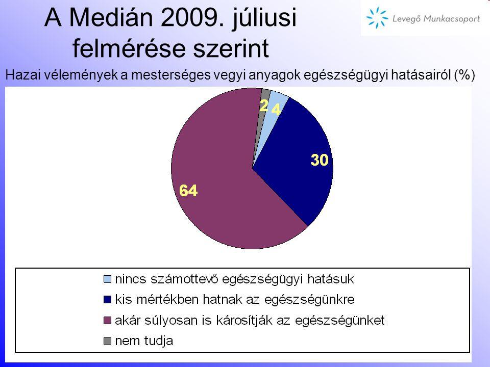 A Medián 2009. júliusi felmérése szerint