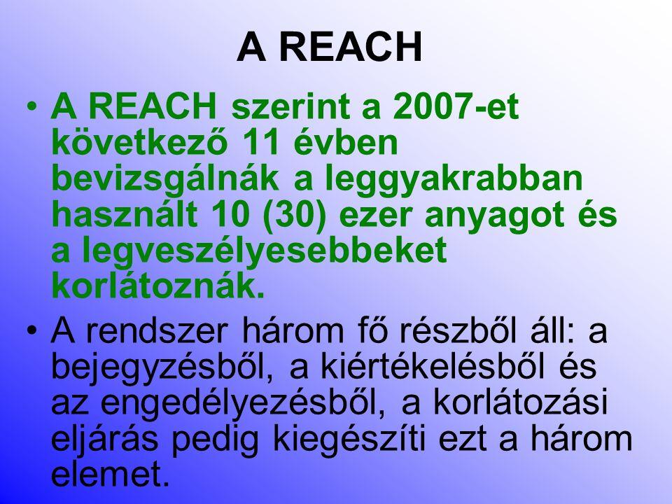 A REACH A REACH szerint a 2007-et következő 11 évben bevizsgálnák a leggyakrabban használt 10 (30) ezer anyagot és a legveszélyesebbeket korlátoznák.