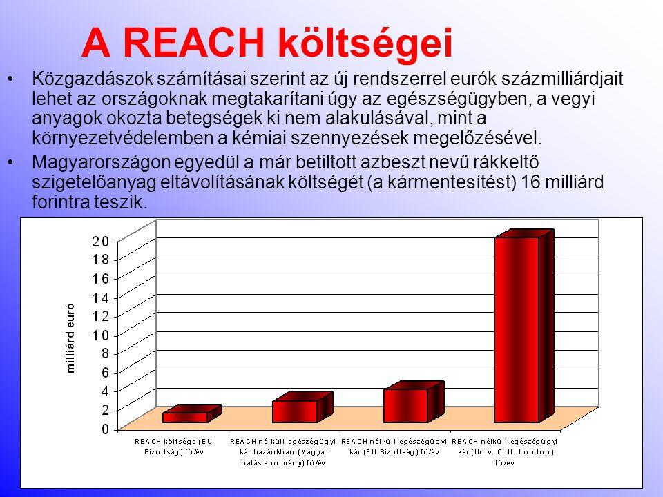 A REACH költségei