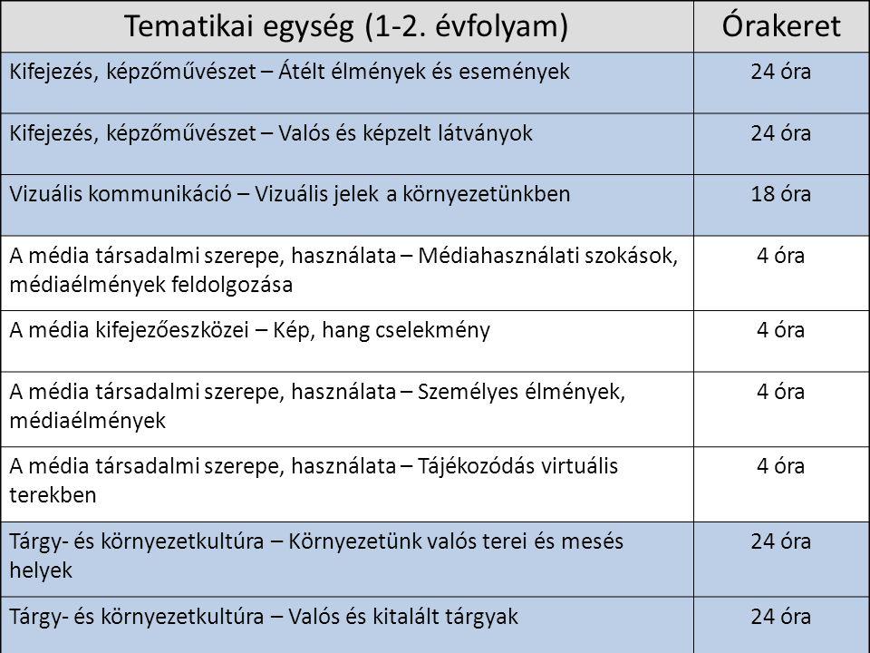 Tematikai egység (1-2. évfolyam)