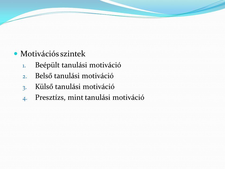 Motivációs szintek Beépült tanulási motiváció Belső tanulási motiváció