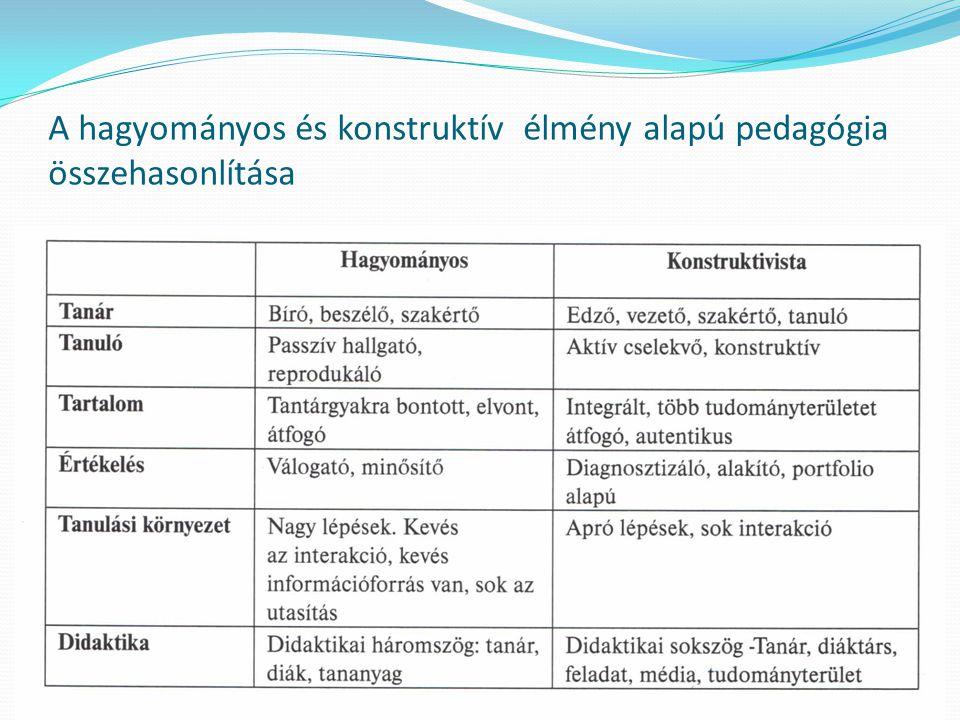A hagyományos és konstruktív élmény alapú pedagógia összehasonlítása