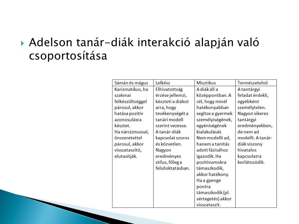 Adelson tanár-diák interakció alapján való csoportosítása