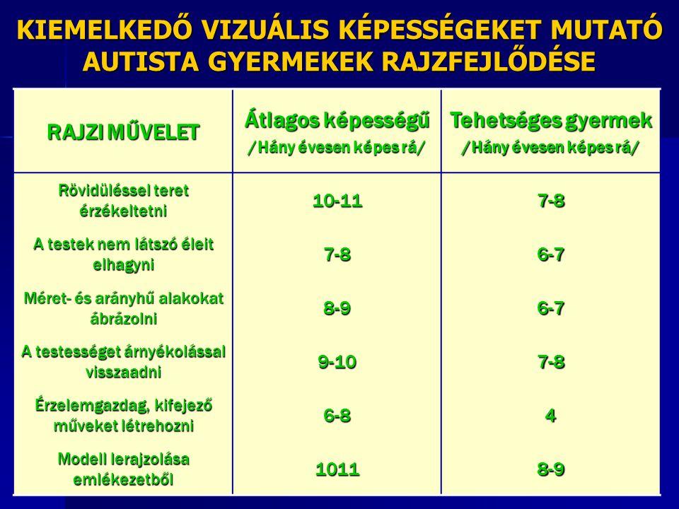 KIEMELKEDŐ VIZUÁLIS KÉPESSÉGEKET MUTATÓ AUTISTA GYERMEKEK RAJZFEJLŐDÉSE