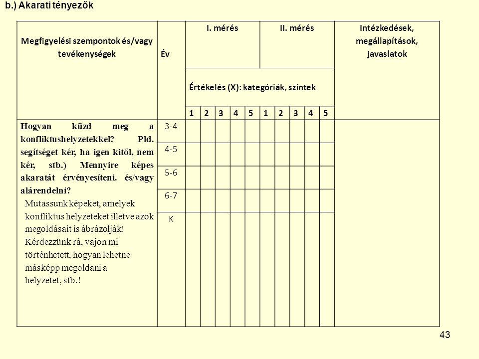 Megfigyelési szempontok és/vagy tevékenységek Év I. mérés II. mérés