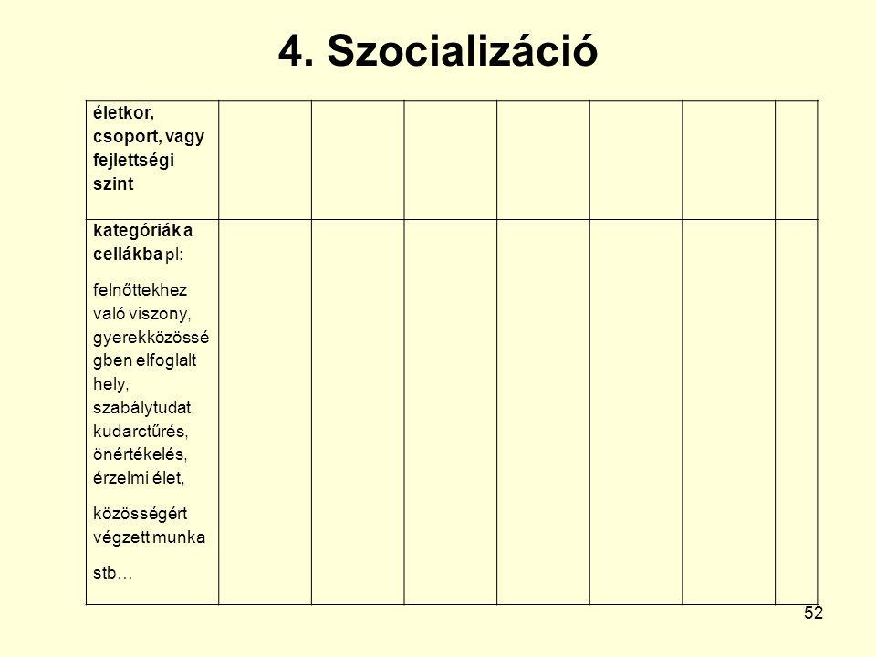 4. Szocializáció életkor, csoport, vagy fejlettségi szint