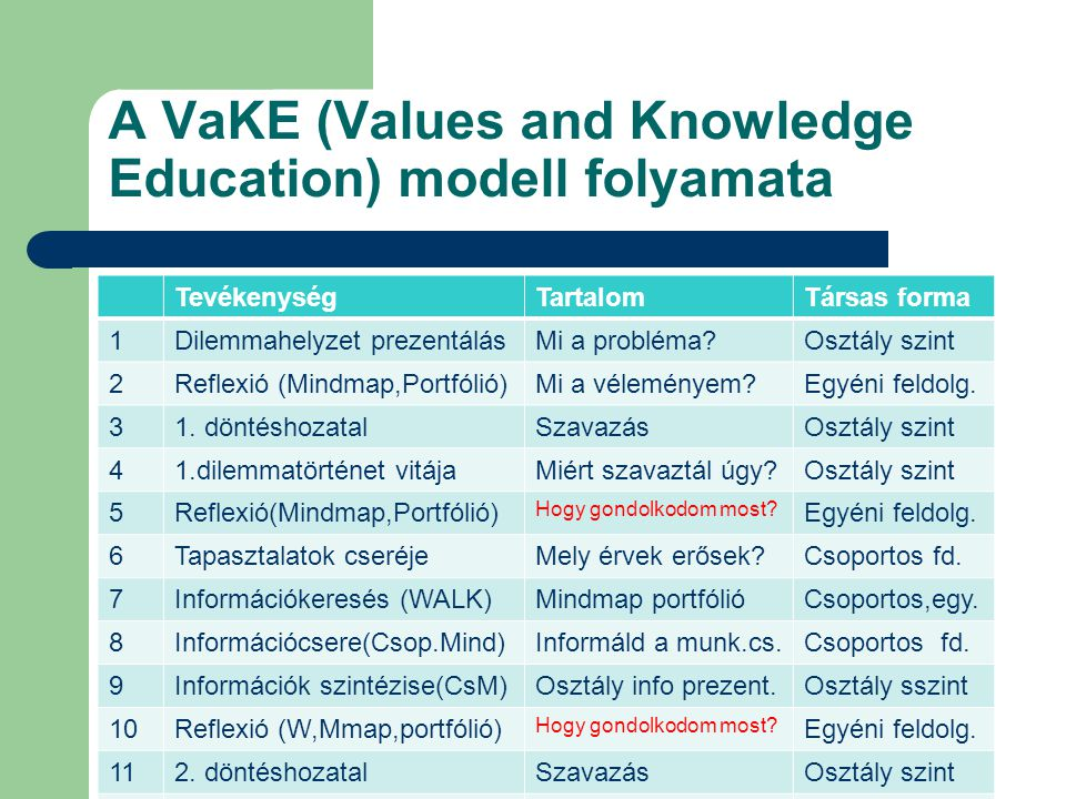 A VaKE (Values and Knowledge Education) modell folyamata