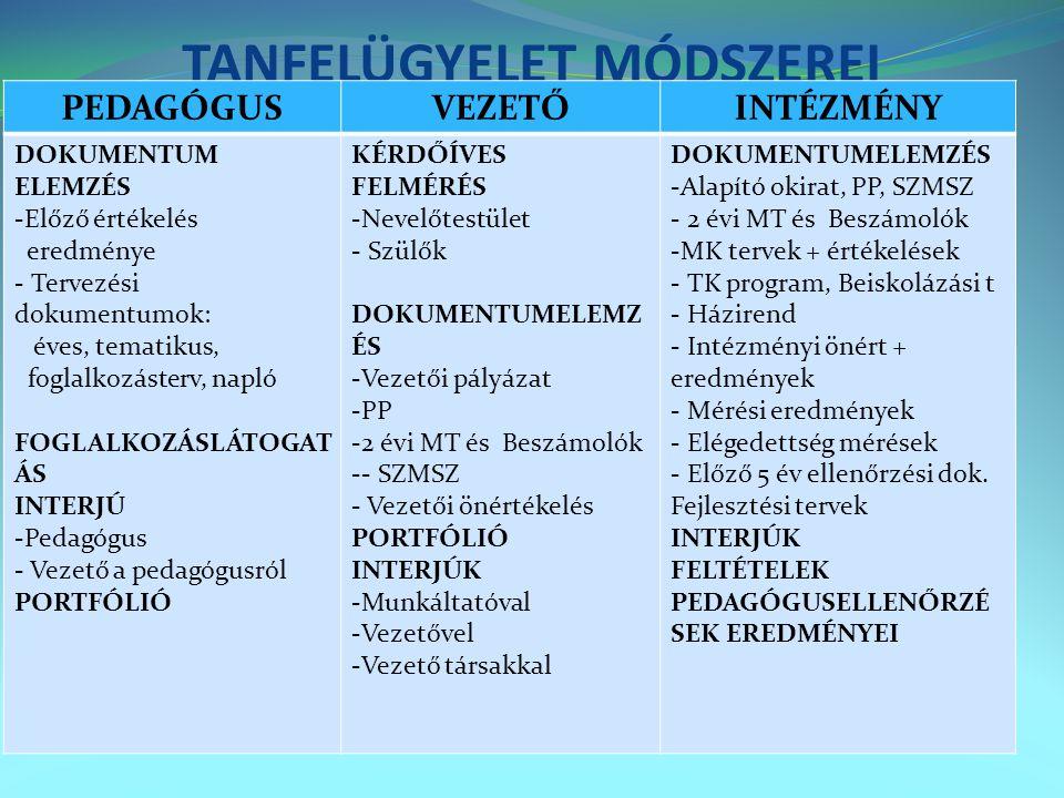 TANFELÜGYELET MÓDSZEREI