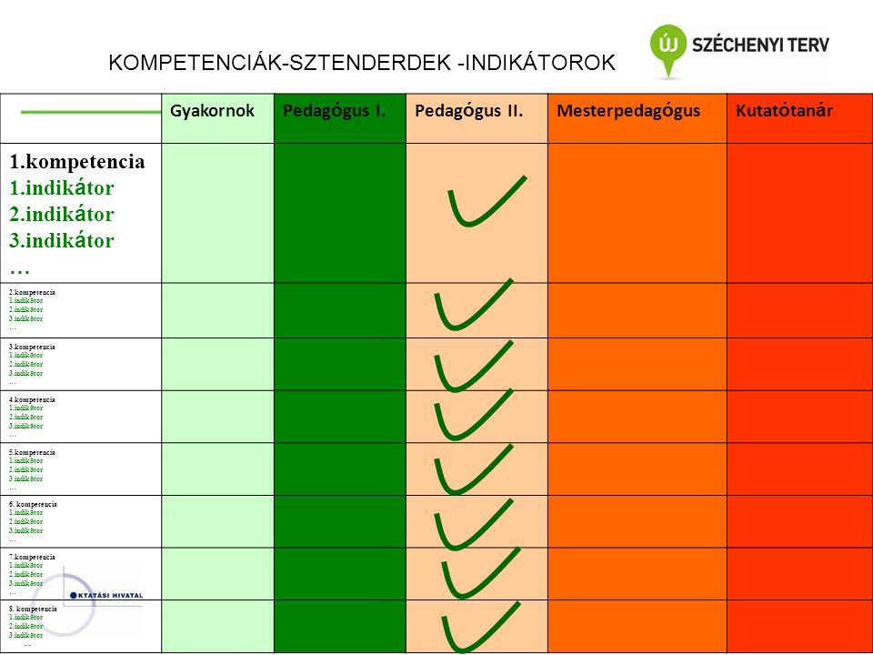 KOMPETENCIÁK-SZTENDERDEK -INDIKÁTOROK kompetencia 1.indikátor