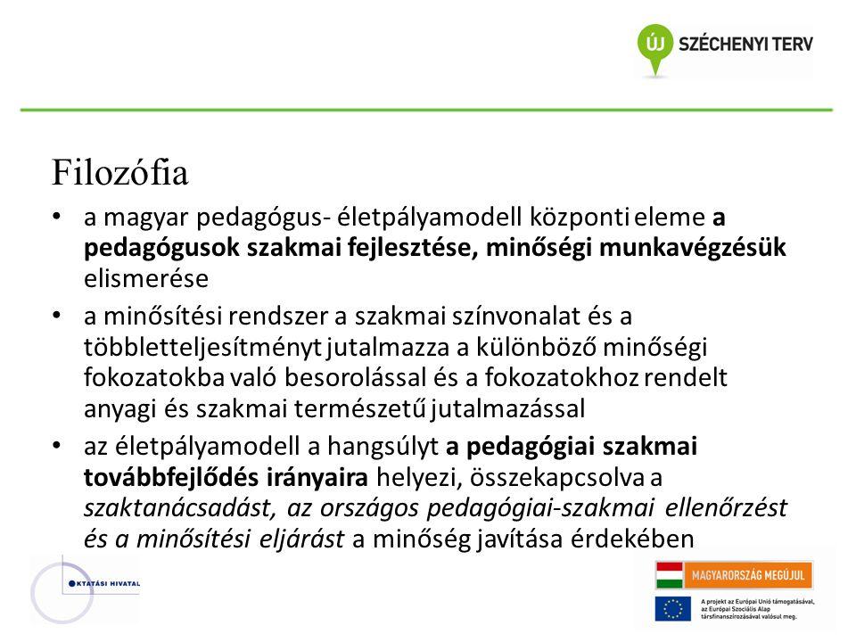 Filozófia a magyar pedagógus- életpályamodell központi eleme a pedagógusok szakmai fejlesztése, minőségi munkavégzésük elismerése.
