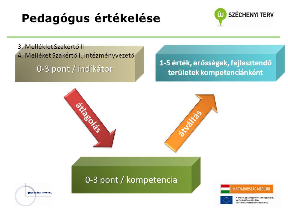 1-5 érték, erősségek, fejlesztendő területek kompetenciánként
