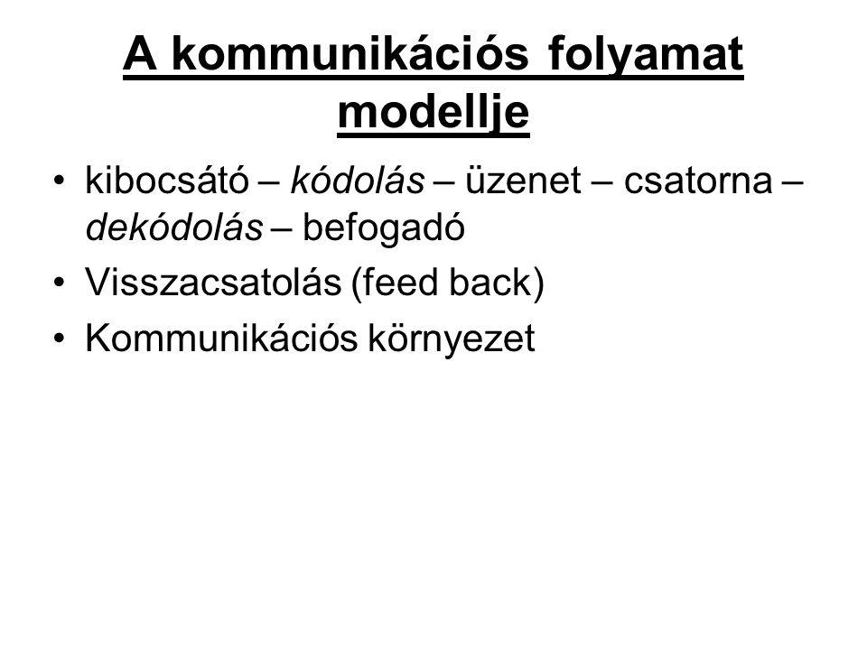 A kommunikációs folyamat modellje