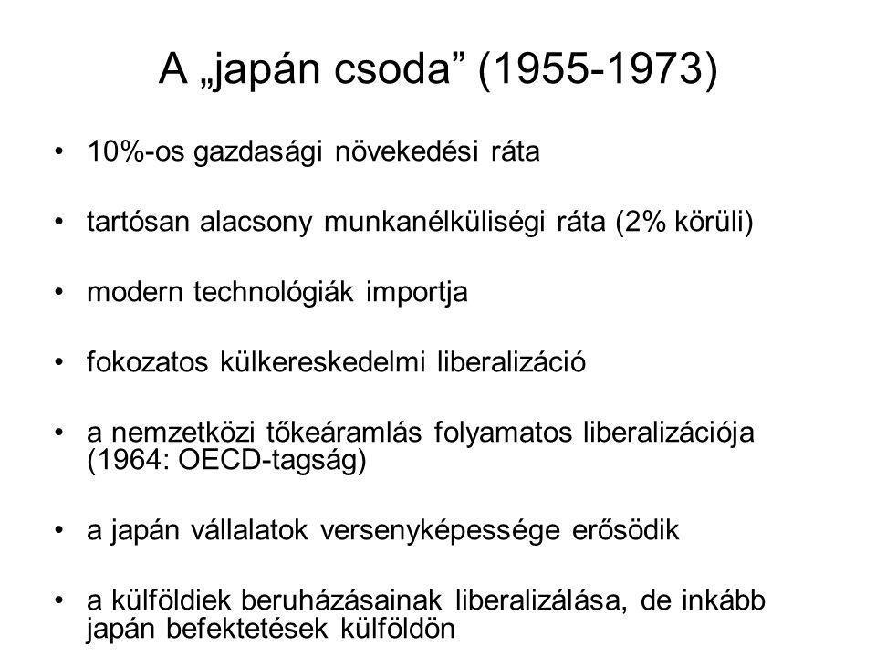 """A """"japán csoda (1955-1973) 10%-os gazdasági növekedési ráta"""