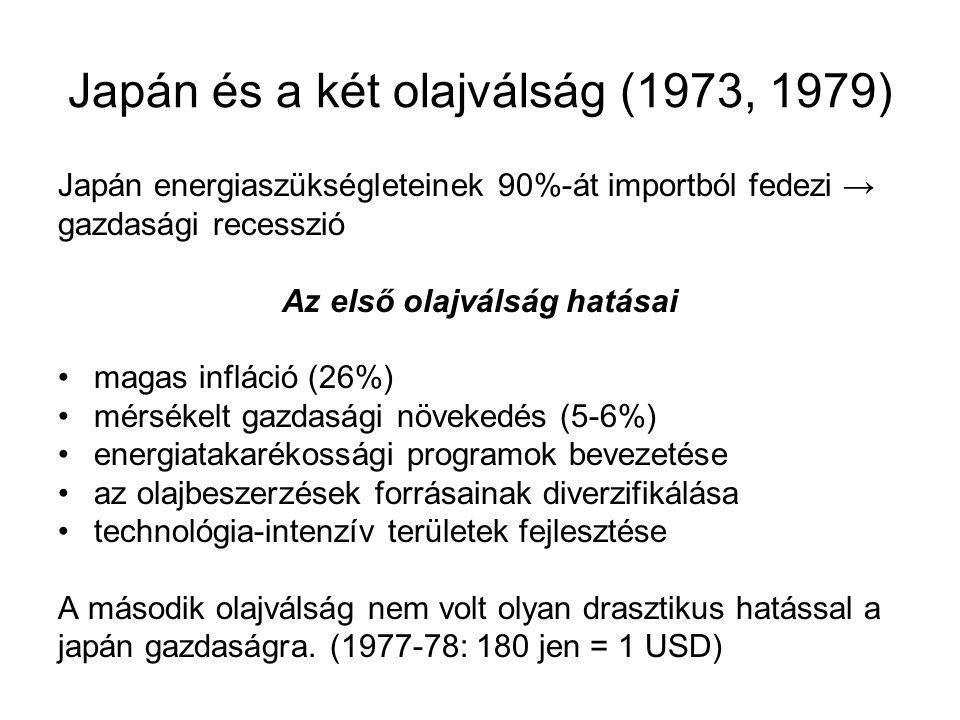 Japán és a két olajválság (1973, 1979)