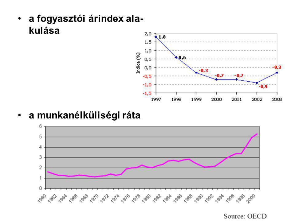 a fogyasztói árindex ala-kulása