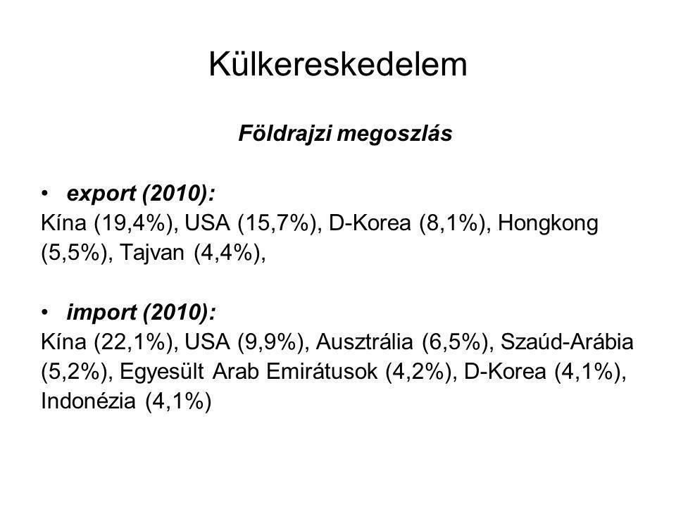 Külkereskedelem Földrajzi megoszlás export (2010):